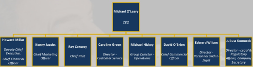 ryanair organizational structure Ryanair is europe's number 1 airline, carrying over 130m customers pa on more than 2,000 daily flights from 86 bases, connecting 215 destinations in 37 countries on a fleet of 430 boeing 737 aircraft, with a further 240 boeing 737's on order, which will enable ryanair to lower fares and grow.